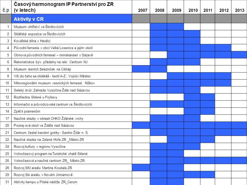 č.p Časový harmonogram IP Partnerství pro ZR (v letech) 2007200820092010201120122013 Aktivity v CR 1Muzeum uhlířství ve Škrdlovicích 2Sklářská expozice ve Škrdlovicích 3Kovářská dílna v Herálci 4Původní řemesla v obci Velká Losenice a jejím okolí 5Obnova původních řemesel – miniskansen v Sázavě 6Rekonstrukce býv.