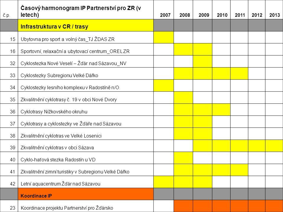 č.p. Časový harmonogram IP Partnerství pro ZR (v letech) 2007200820092010201120122013 Infrastruktura v CR / trasy 15Ubytovna pro sport a volný čas_TJ
