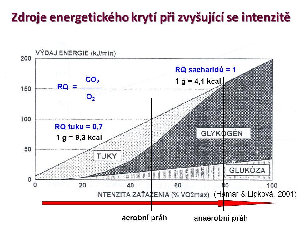 Zdroje energetického krytí při zvyšující se intenzitě RQ tuku = 0,7 RQ sacharidů = 1 1 g = 9,3 kcal 1 g = 4,1 kcal RQ = CO 2 O2O2 (Hamar & Lipková, 20