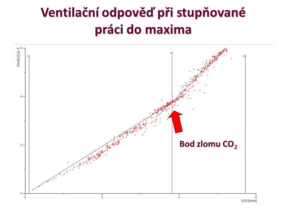 Ventilační odpověď při stupňované práci do maxima Bod zlomu CO 2