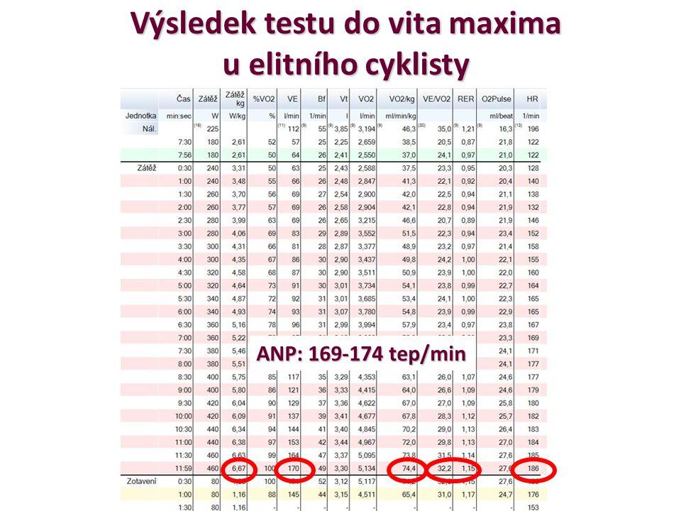 Výsledek testu do vita maxima u elitního cyklisty ANP: 169-174 tep/min