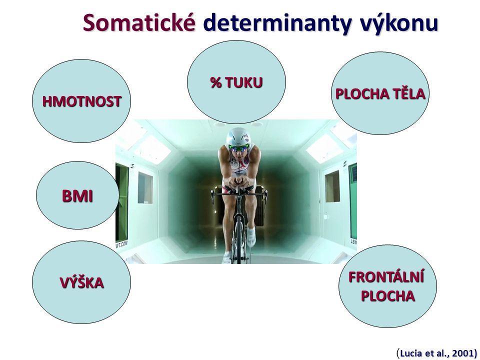 Somatické determinanty výkonu HMOTNOST VÝŠKA FRONTÁLNÍPLOCHA PLOCHA TĚLA BMI Lucia et al., 2001) ( Lucia et al., 2001) % TUKU