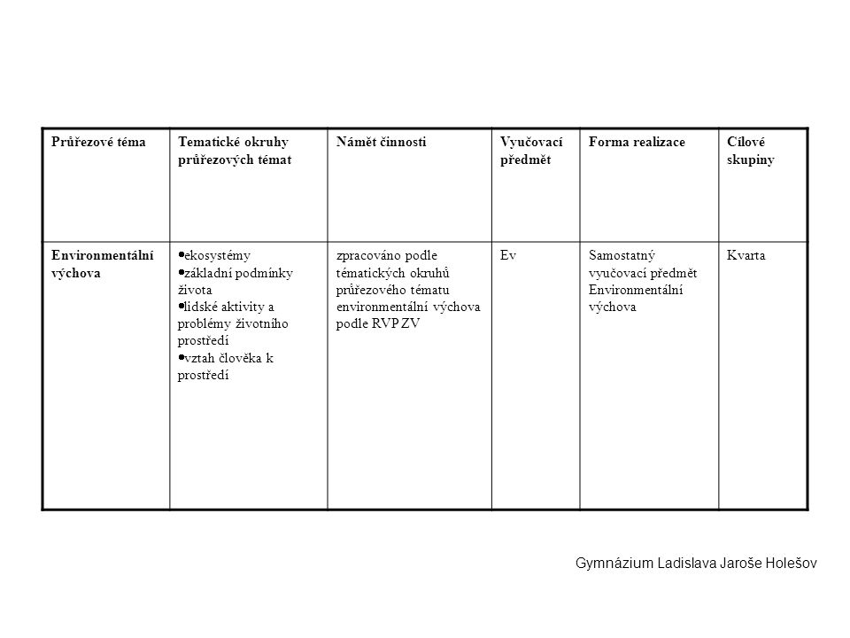 Průřezové témaTematické okruhy průřezových témat Námět činnostiVyučovací předmět Forma realizaceCílové skupiny Environmentální výchova  ekosystémy 