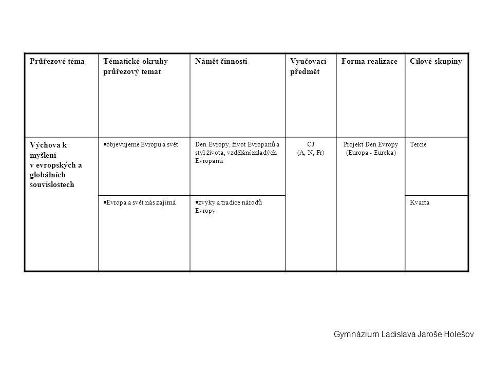Průřezové témaTématické okruhy průřezový temat Námět činnostiVyučovací předmět Forma realizaceCílové skupiny Výchova k myšlení v evropských a globální