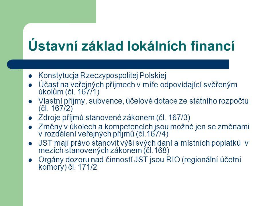 Ústavní základ lokálních financí Konstytucja Rzeczypospolitej Polskiej Účast na veřejných příjmech v míře odpovídající svěřeným úkolům (čl. 167/1) Vla