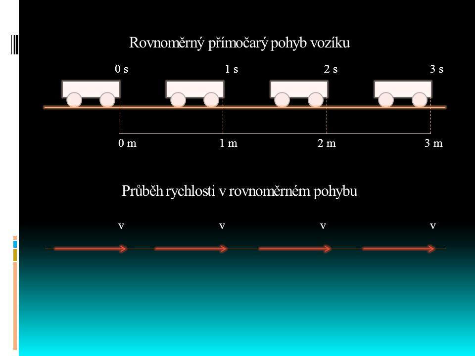  Rovnoměrný pohyb je pohyb, při kterém hmotný bod urazí ve zvolených stejných časových intervalech stejné dráhy.  Velikost okamžité rychlosti je kon