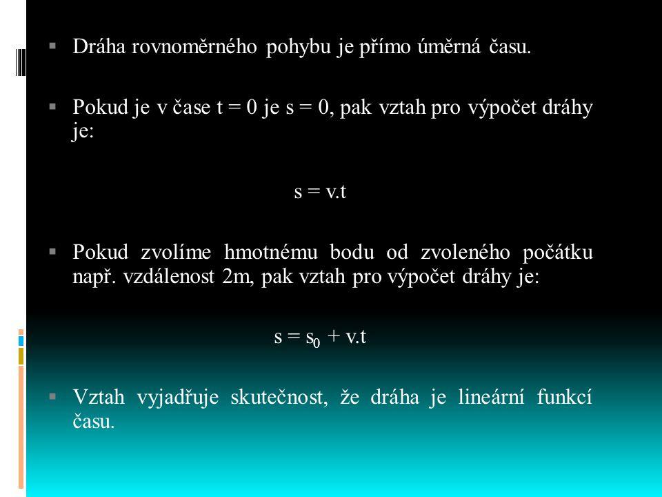 Rovnoměrný přímočarý pohyb vozíku 0 s 1 s 2 s 3 s 0 m 1 m 2 m 3 m Průběh rychlosti v rovnoměrném pohybu v v v v