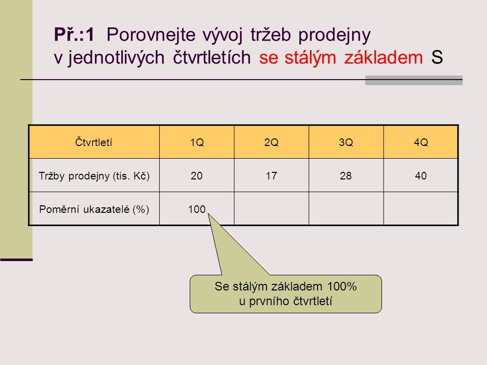 Př.:1 Porovnejte vývoj tržeb prodejny v jednotlivých čtvrtletích se stálým základem S Čtvrtletí1Q2Q3Q4Q Tržby prodejny (tis.