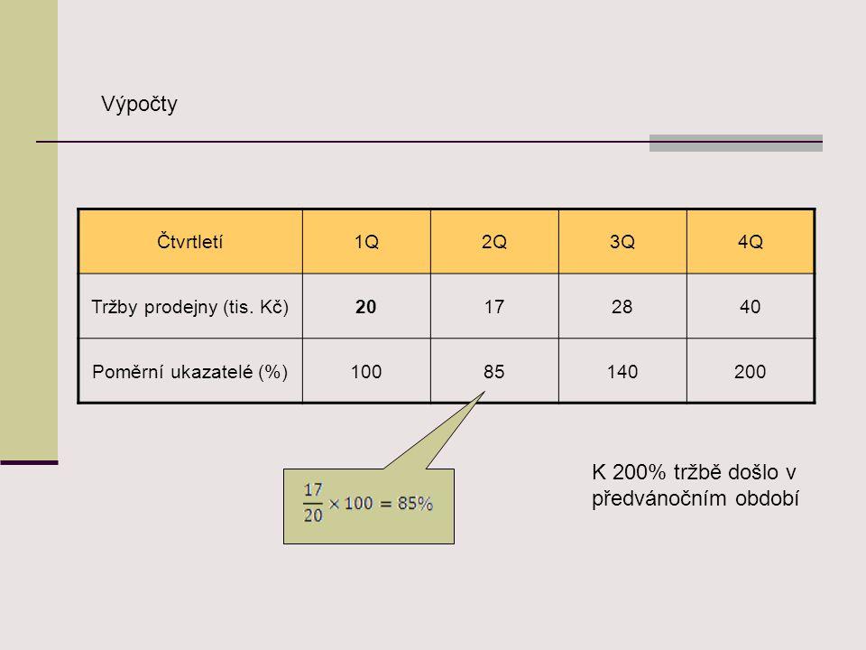 Př.:2 Porovnejte vývoj tržeb prodejny v jednotlivých čtvrtletích s pohyblivým základem T Čtvrtletí1Q2Q3Q4Q Tržby prodejny (tis.