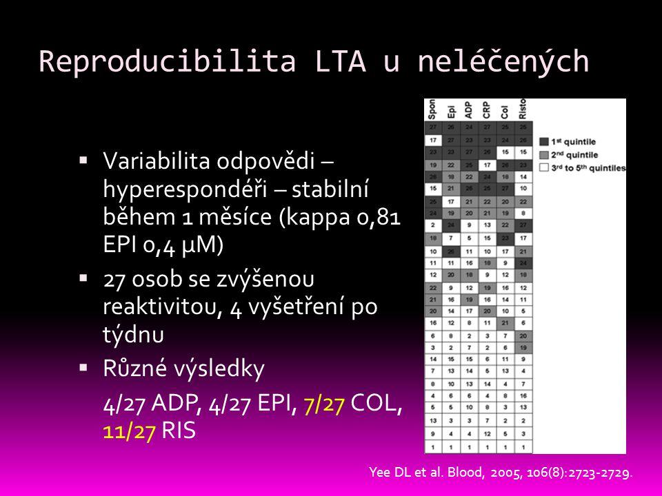 Reproducibilita LTA u neléčených  Variabilita odpovědi – hyperespondéři – stabilní během 1 měsíce (kappa 0,81 EPI 0,4 μM)  27 osob se zvýšenou reaktivitou, 4 vyšetření po týdnu  Různé výsledky 4/27 ADP, 4/27 EPI, 7/27 COL, 11/27 RIS Yee DL et al.