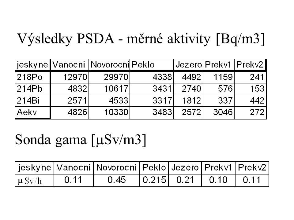 Výsledky PSDA - měrné aktivity [Bq/m3] Sonda gama [  Sv/m3] 