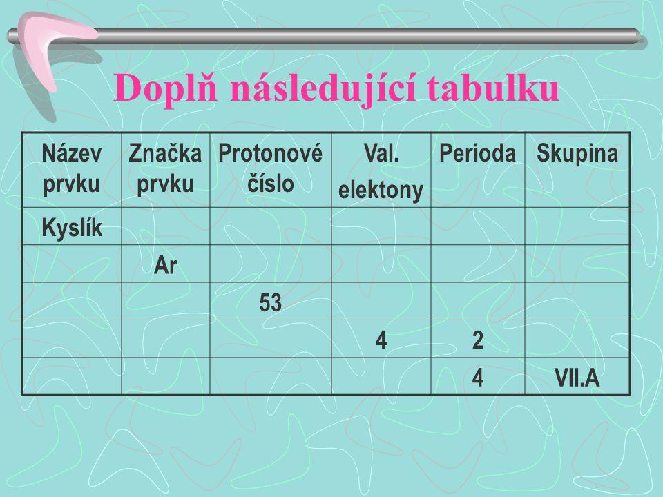 Doplň následující tabulku Název prvku Značka prvku Protonové číslo Val.