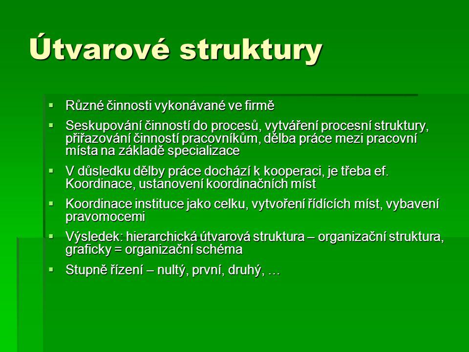 Útvarové struktury  Různé činnosti vykonávané ve firmě  Seskupování činností do procesů, vytváření procesní struktury, přiřazování činností pracovní
