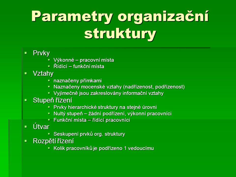 Parametry organizační struktury  Prvky  Výkonné – pracovní místa  Řídící – funkční místa  Vztahy  naznačeny přímkami  Naznačeny mocenské vztahy