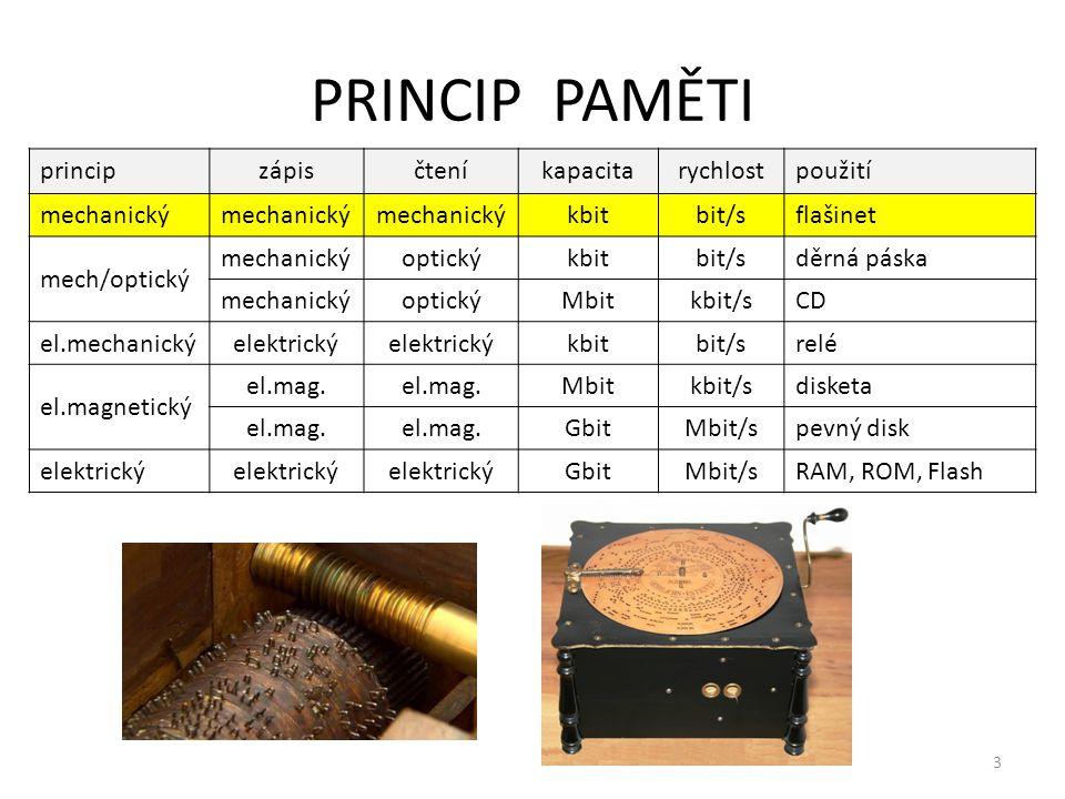 PRINCIP PAMĚTI 3 principzápisčteníkapacitarychlostpoužití mechanický kbitbit/sflašinet mech/optický mechanickýoptickýkbitbit/sděrná páska mechanickýop
