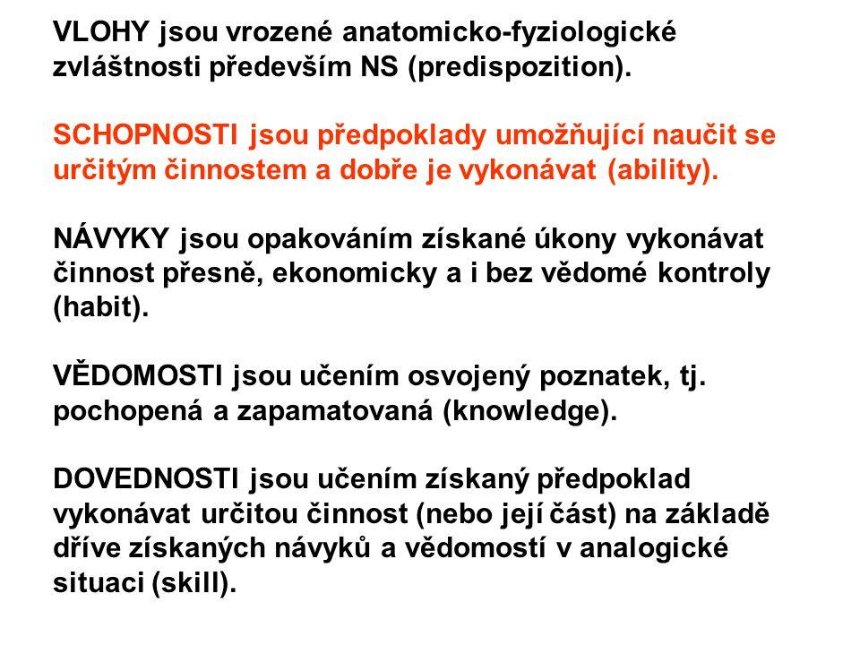 VLOHY jsou vrozené anatomicko-fyziologické zvláštnosti především NS (predispozition). SCHOPNOSTI jsou předpoklady umožňující naučit se určitým činnost