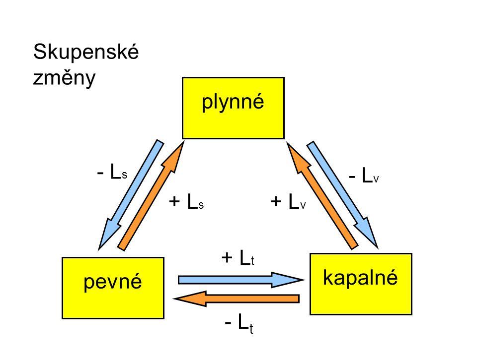 Skupenské změny pevné kapalné plynné - L v - L s + L s + L v + L t - L t