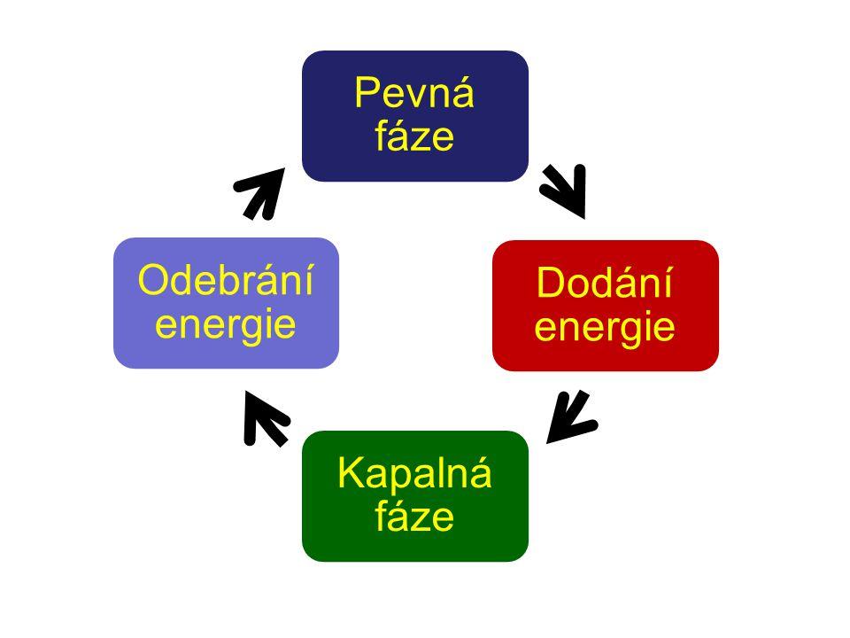 Pevná fáze Dodání energie Kapalná fáze Odebrání energie