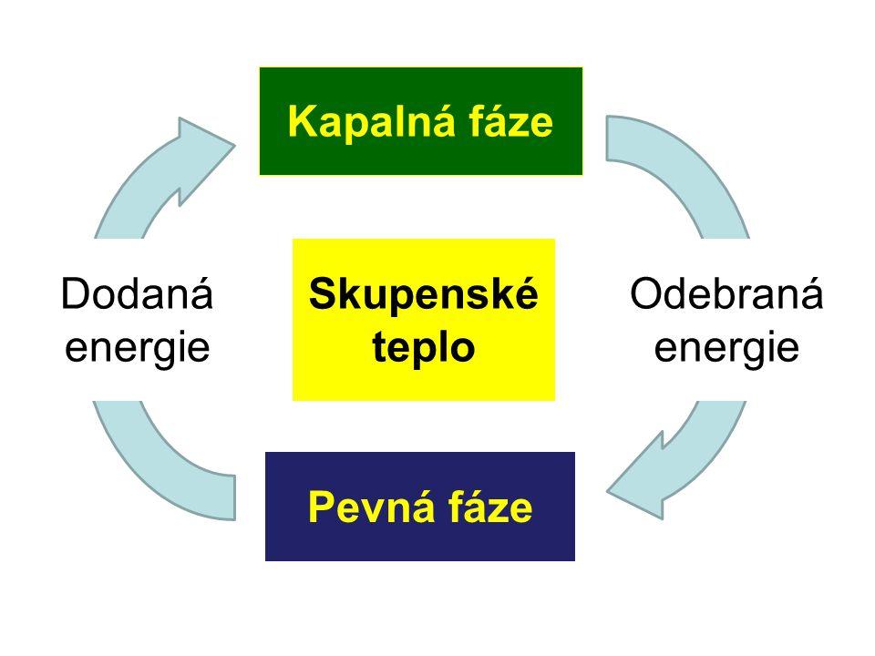 Kapalná fáze Pevná fáze Skupenské teplo Odebraná energie Dodaná energie