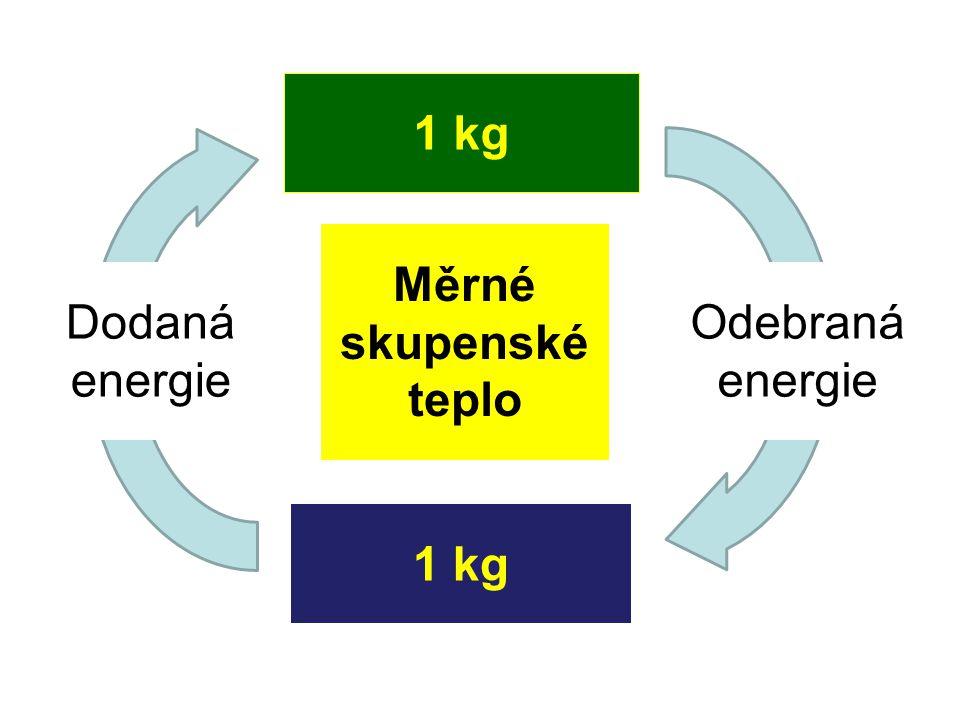 1 kg Měrné skupenské teplo Odebraná energie Dodaná energie