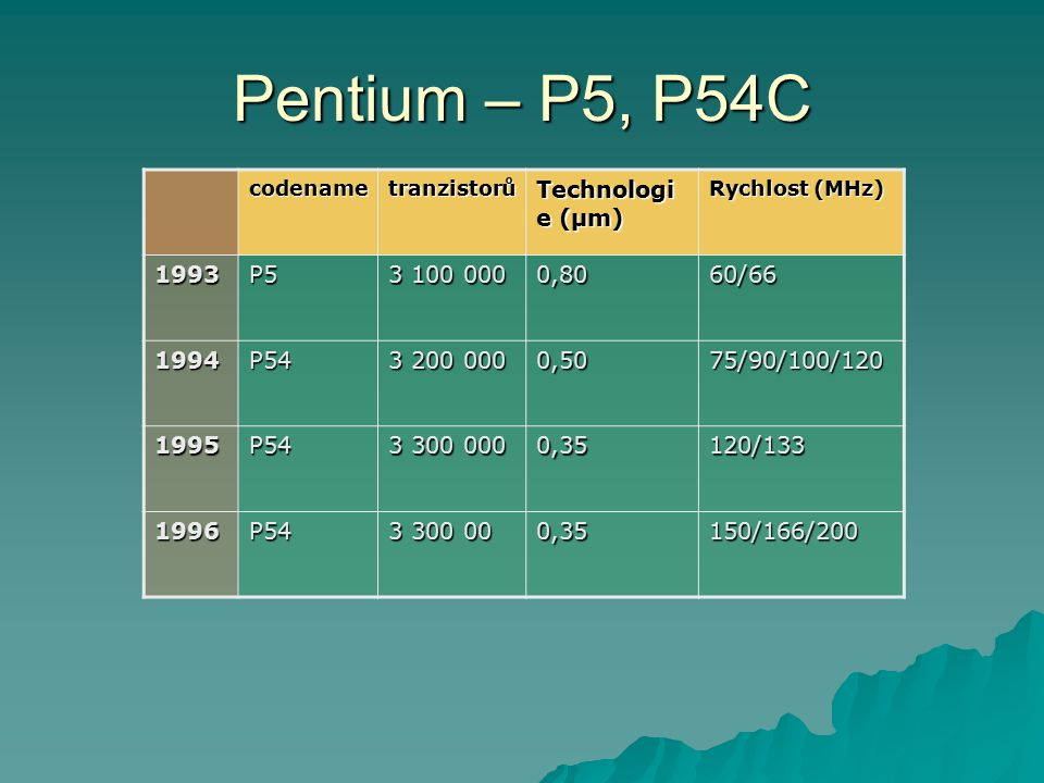 Pentium – P5, P54C codenametranzistorů Technologi e (µm) Rychlost (MHz) 1993P5 3 100 000 0,80 60/66 1994P54 3 200 000 0,5075/90/100/120 1995P54 3 300 000 0,35120/133 1996P54 3 300 00 0,35150/166/200