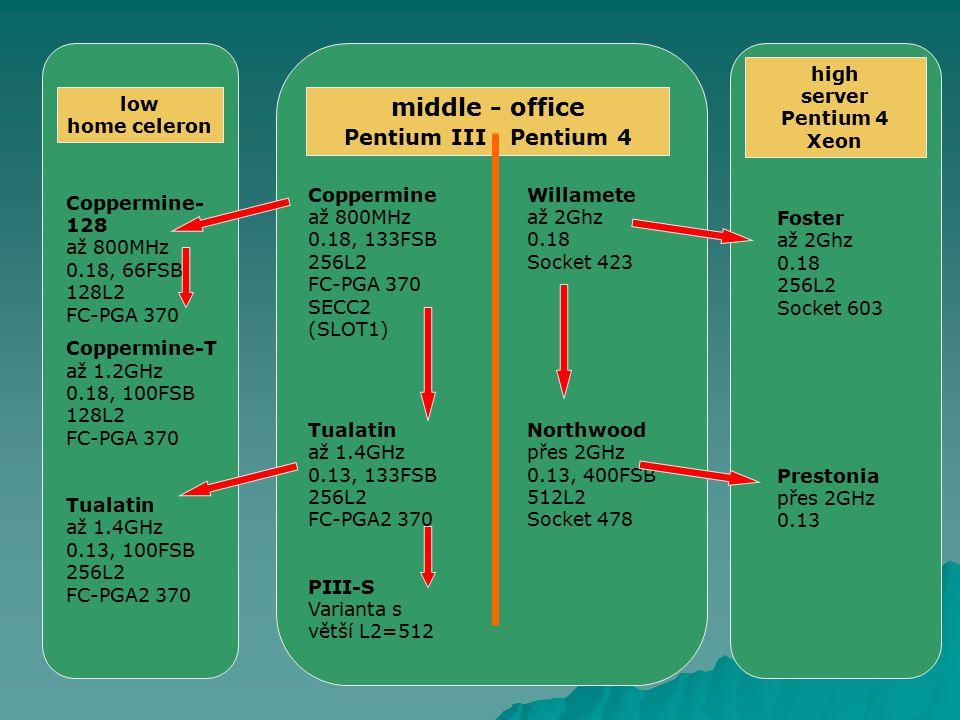 low home celeron middle - office Pentium III Pentium 4 high server Pentium 4 Xeon Coppermine- 128 až 800MHz 0.18, 66FSB 128L2 FC-PGA 370 Coppermine-T až 1.2GHz 0.18, 100FSB 128L2 FC-PGA 370 Tualatin až 1.4GHz 0.13, 100FSB 256L2 FC-PGA2 370 Coppermine až 800MHz 0.18, 133FSB 256L2 FC-PGA 370 SECC2 (SLOT1) Tualatin až 1.4GHz 0.13, 133FSB 256L2 FC-PGA2 370 PIII-S Varianta s větší L2=512 Willamete až 2Ghz 0.18 Socket 423 Northwood přes 2GHz 0.13, 400FSB 512L2 Socket 478 Foster až 2Ghz 0.18 256L2 Socket 603 Prestonia přes 2GHz 0.13