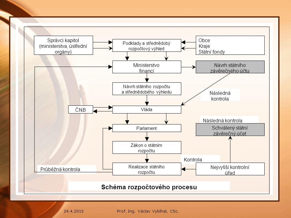 Prof.Ing. Václav Vybíhal, CSc.24.4.2015 3.5 Rozpočtový proces a rozpočtová skladba.