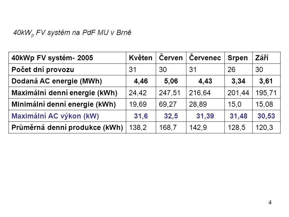 4 40kWp FV systém- 2005KvětenČervenČervenecSrpenZáří Počet dní provozu3130312630 Dodaná AC energie (MWh)4,465,064,433,343,61 Maximální denní energie (kWh)24,42247,51216,64201,44195,71 Minimální denní energie (kWh)19,6969,2728,8915,015,08 Maximální AC výkon (kW)31,632,531,3931,4830,53 Průměrná denní produkce (kWh)138,2168,7142,9128,5120,3 40kW p FV systém na PdF MU v Brně