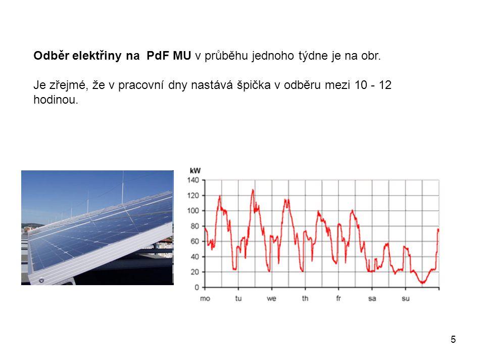 5 Odběr elektřiny na PdF MU v průběhu jednoho týdne je na obr.