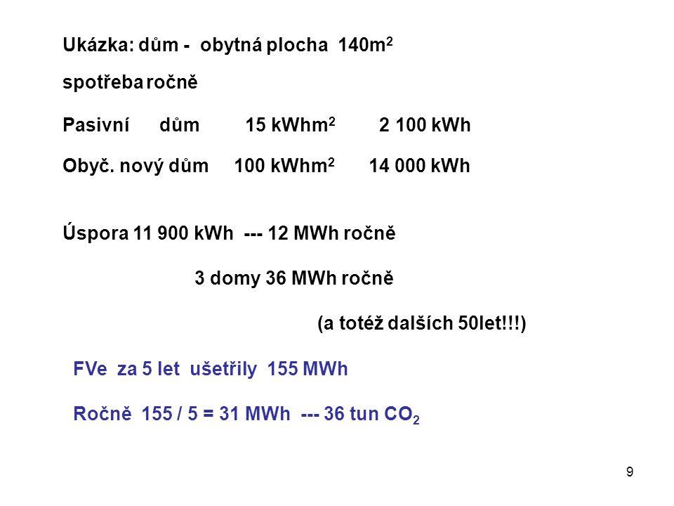 9 Ukázka: dům - obytná plocha 140m 2 spotřeba ročně Pasivní dům 15 kWhm 2 2 100 kWh Obyč.