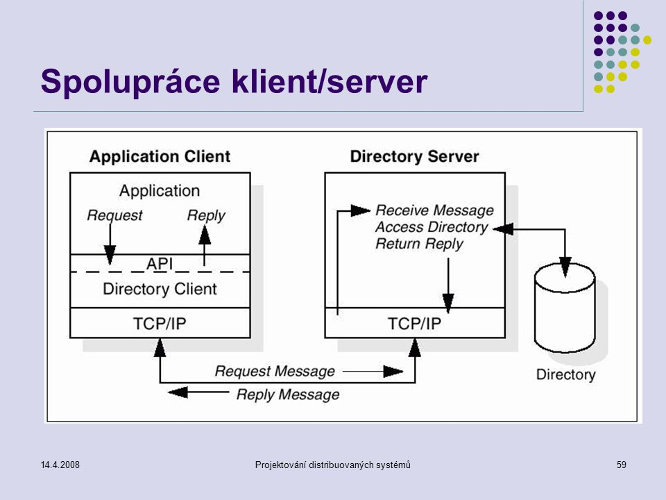 14.4.2008Projektování distribuovaných systémů59 Spolupráce klient/server