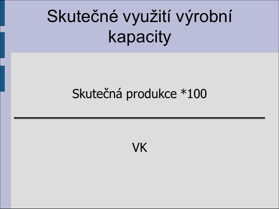 Skutečné využití výrobní kapacity Skutečná produkce *100 VK