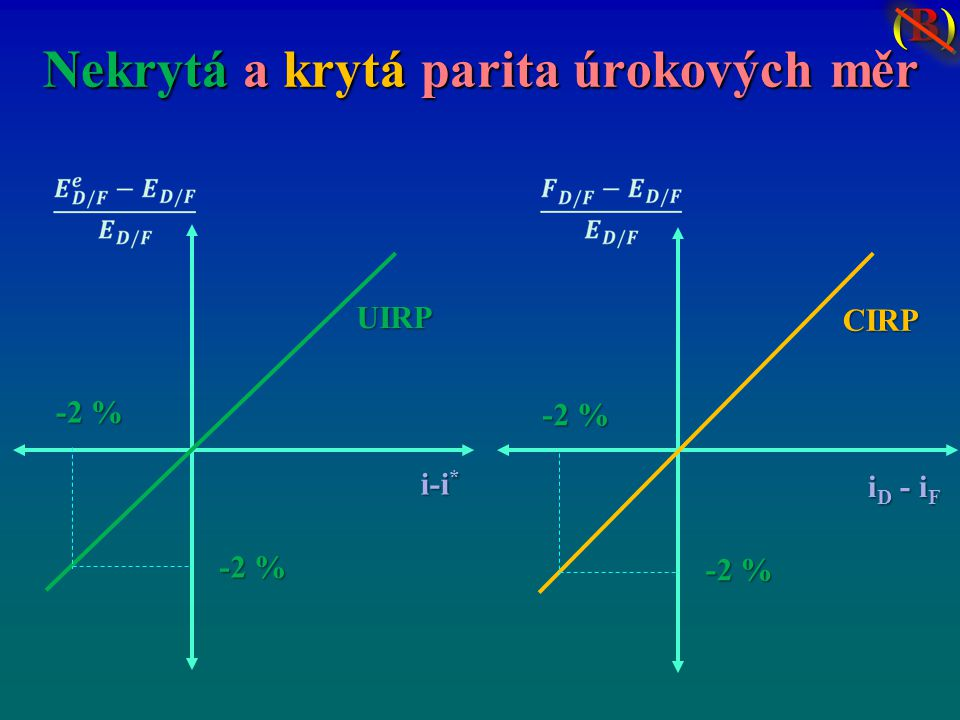 Nekrytá a krytá parita úrokových měr i-i * UIRP -2 % i D - i F CIRP -2 % (B)(B)(B)(B)