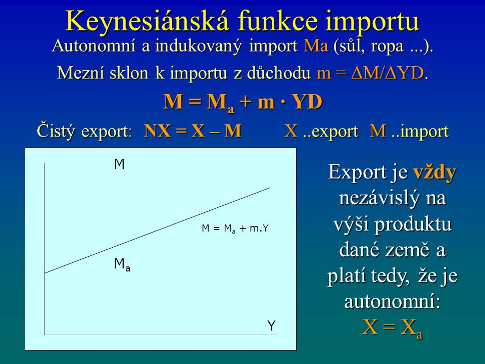 Keynesiánská funkce importu Autonomní a indukovaný import Ma (sůl, ropa...). Mezní sklon k importu z důchodu m = ΔM/ΔYD. M = M a + m · YD Čistý export