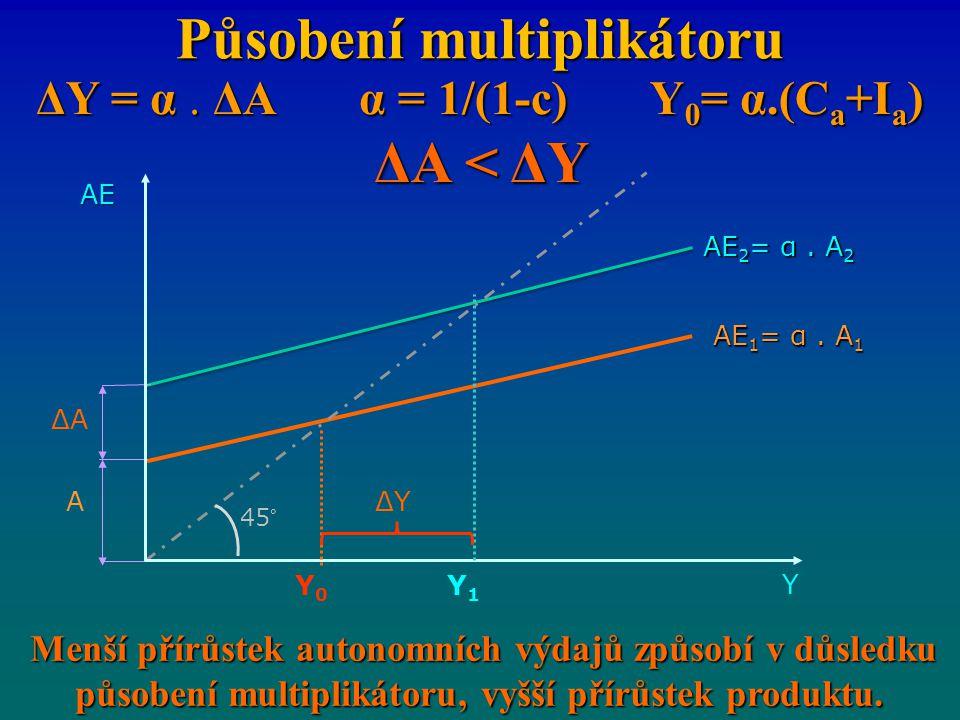 Působení multiplikátoru ΔY = α. ΔA α = 1/(1-c) Y 0 = α.(C a +I a ) ΔA < ΔY Menší přírůstek autonomních výdajů způsobí v důsledku působení multiplikáto