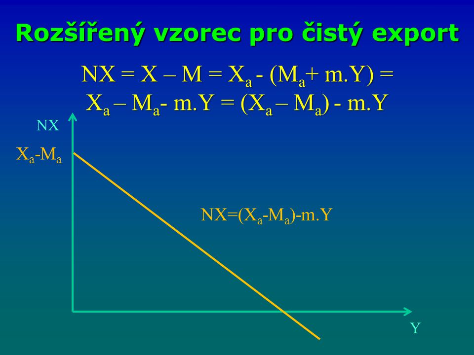 Rozšířený vzorec pro čistý export NX Y NX=(X a -M a )-m.Y X a -M a NX = X – M = X a - (M a + m.Y) = X a – M a - m.Y = (X a – M a ) - m.Y
