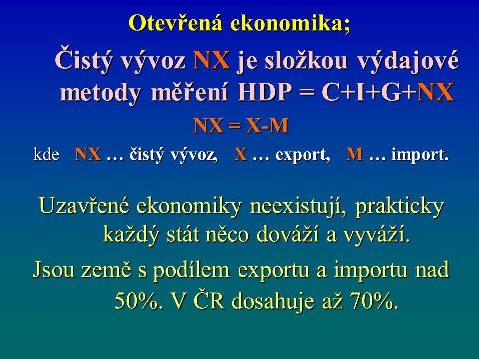 Otevřená ekonomika; Čistý vývoz NX je složkou výdajové metody měření HDP = C+I+G+NX NX = X-M kde NX … čistý vývoz, X … export, M … import. Uzavřené ek