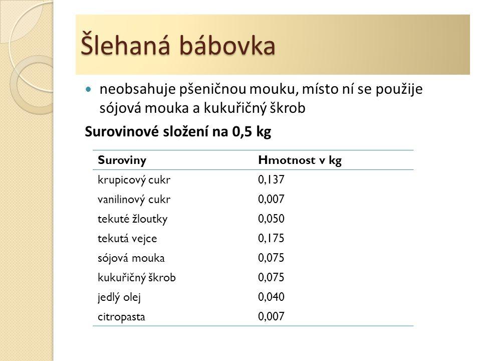 Šlehaná bábovka neobsahuje pšeničnou mouku, místo ní se použije sójová mouka a kukuřičný škrob Surovinové složení na 0,5 kg SurovinyHmotnost v kg krupicový cukr0,137 vanilinový cukr0,007 tekuté žloutky0,050 tekutá vejce0,175 sójová mouka0,075 kukuřičný škrob0,075 jedlý olej0,040 citropasta0,007
