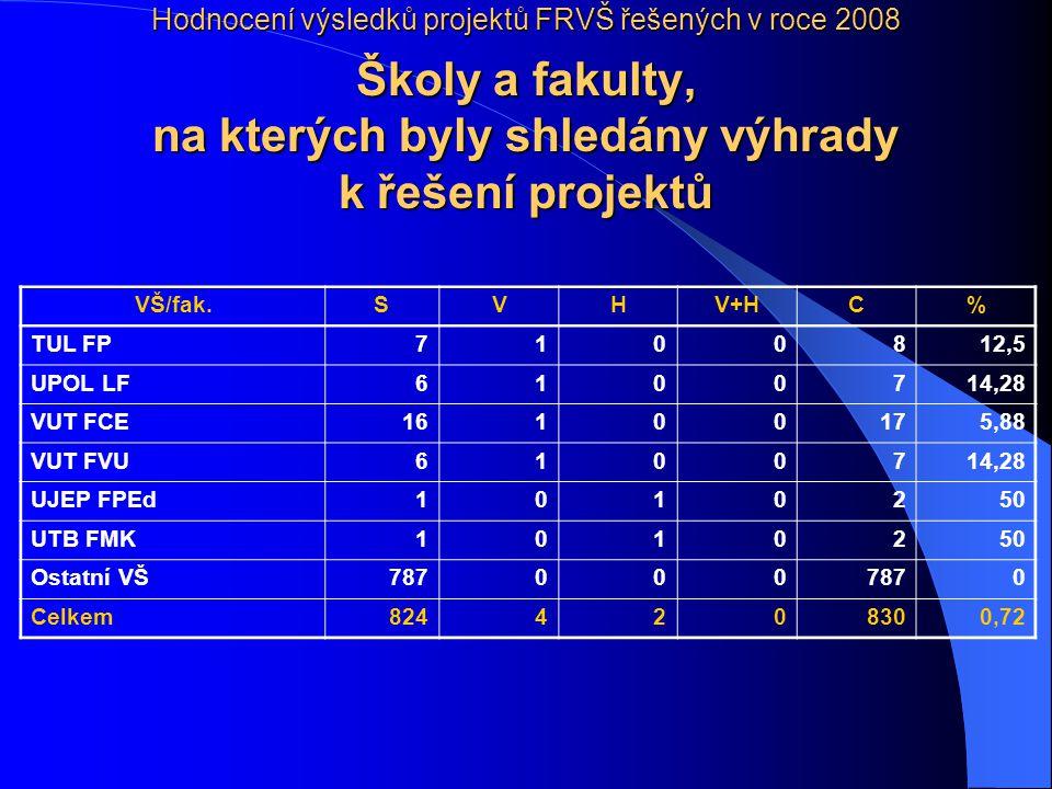 Hodnocení výsledků projektů FRVŠ řešených v roce 2008 Školy a fakulty, na kterých byly shledány výhrady k řešení projektů VŠ/fak.SVHV+HC% TUL FP7100812,5 UPOL LF6100714,28 VUT FCE16100175,88 VUT FVU6100714,28 UJEP FPEd1010250 UTB FMK1010250 Ostatní VŠ787000 0 Celkem8244208300,72