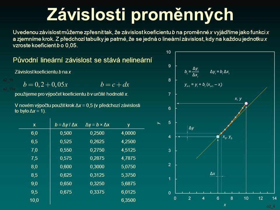 Závislosti proměnných Je zřejmé, že dalšího zpřesnění lze dosáhnout tak, že se bude zmenšovat krok Δx.