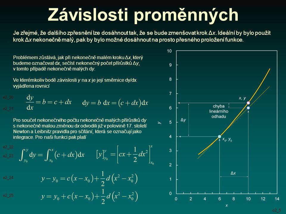Závislosti proměnných Je zřejmé, že dalšího zpřesnění lze dosáhnout tak, že se bude zmenšovat krok Δx. Ideální by bylo použít krok Δx nekonečně malý,