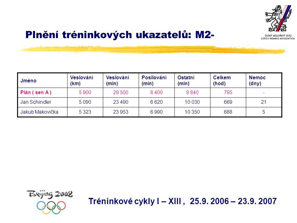 Plnění tréninkových ukazatelů: M2- Jméno Veslování (km) Veslování (min) Posilování (min) Ostatní (min) Celkem (hod) Nemoc (dny) Plán ( sen A )5 90029 5008 4009 840795- Jan Schindler5 09023 4906 62010 03066921 Jakub Makovička5 32323 9536 99010 3506885 Tréninkové cykly I – XIII, 25.9.