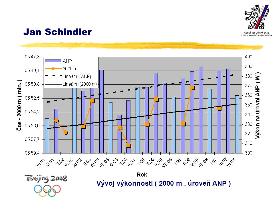 Jan Schindler Vývoj výkonnosti ( 2000 m, úroveň ANP )