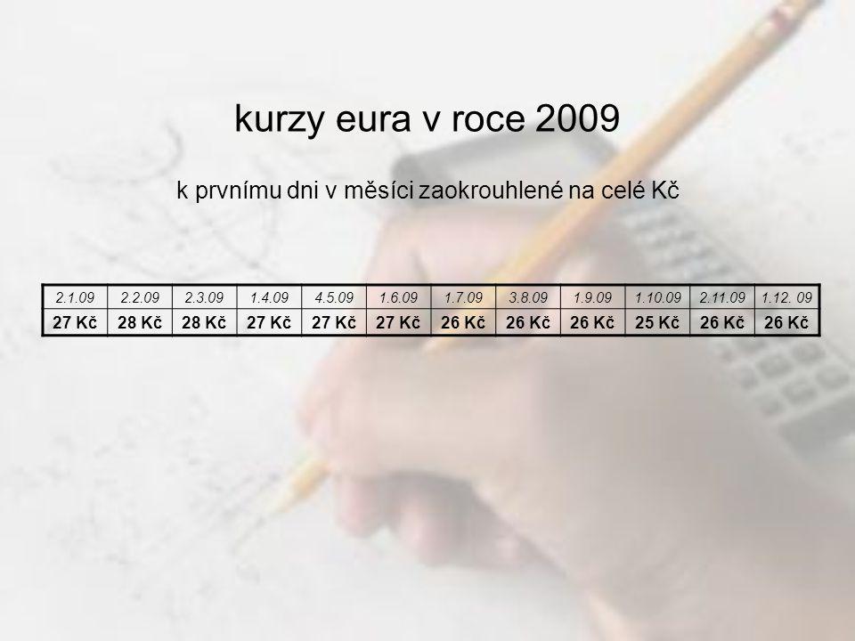 kurzy eura v roce 2009 k prvnímu dni v měsíci zaokrouhlené na celé Kč 2.1.092.2.092.3.091.4.094.5.091.6.091.7.093.8.091.9.091.10.092.11.091.12.