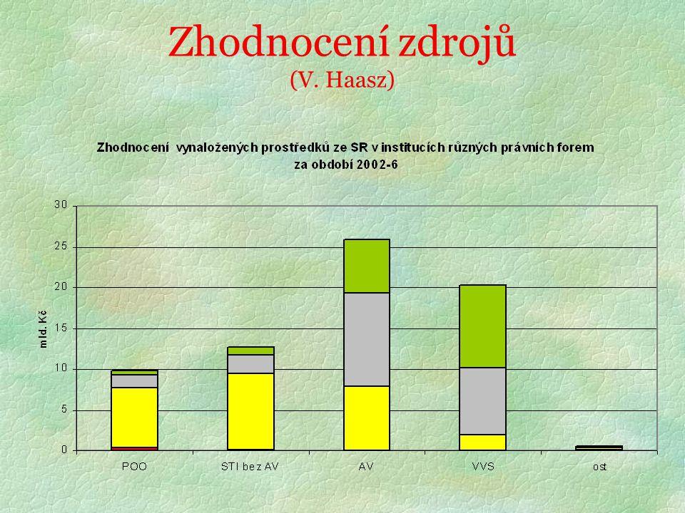Zhodnocení zdrojů (V. Haasz)