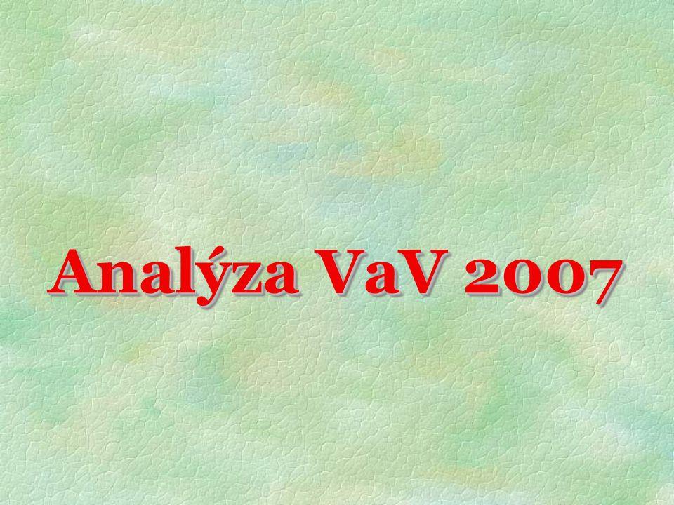 Hlavní zjištění  Výdaje na VaV v ČR rostou velmi rychle, ale stále jsou v relativním vyjádření poměrně nízké  v ČR jde o 1,42 % HDP (rok 2005),  v EU27 se vynakládalo v průměru 1,74 % HDP  Pouze 8 zemí EU27 se hlásí ke splnění cílů Lisabonské strategie, totiž do roku 2010 vydávat alespoň 3 % HDP na oblast VaV.