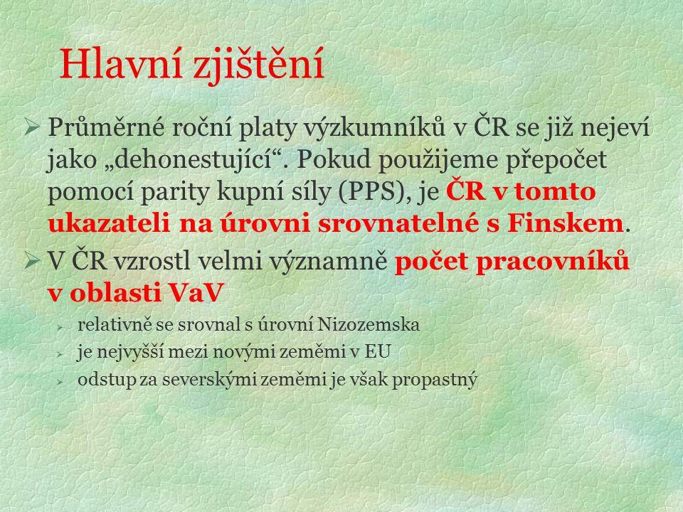 """Hlavní zjištění  Průměrné roční platy výzkumníků v ČR se již nejeví jako """"dehonestující ."""