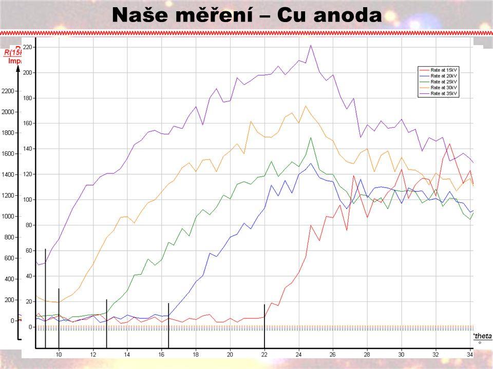 Graf závislosti úhlu na počtu pulsů. Zde můžeme vidět jednotlivé peaky. Maxima prvního řádu Maxima druhého řádu Naše měření – Cu anoda