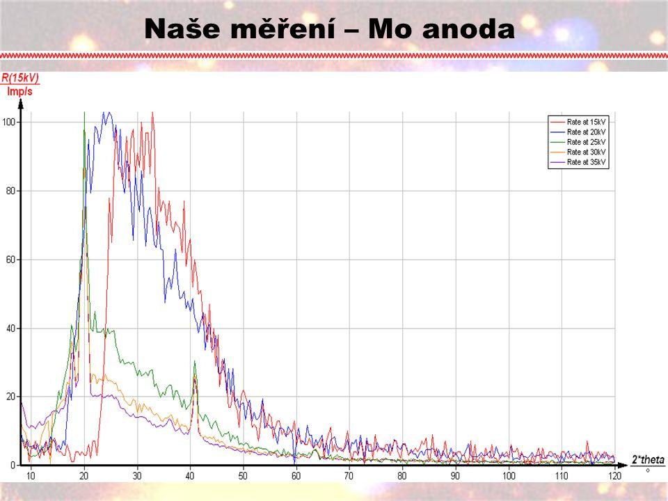 Graf závislosti úhlu na počtu pulsů. Zde můžeme vidět jednotlivé peaky. Maxima druhého řádu Maxima prvního řádu Naše měření – Mo anoda