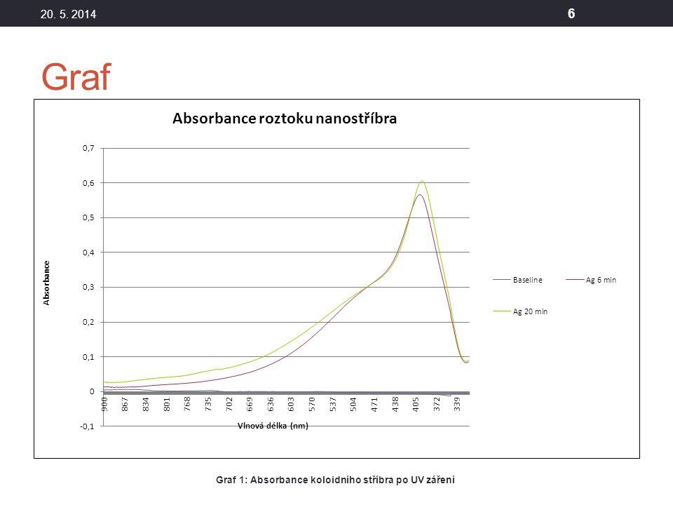 Graf 20. 5. 2014 6 Graf 1: Absorbance koloidního stříbra po UV záření